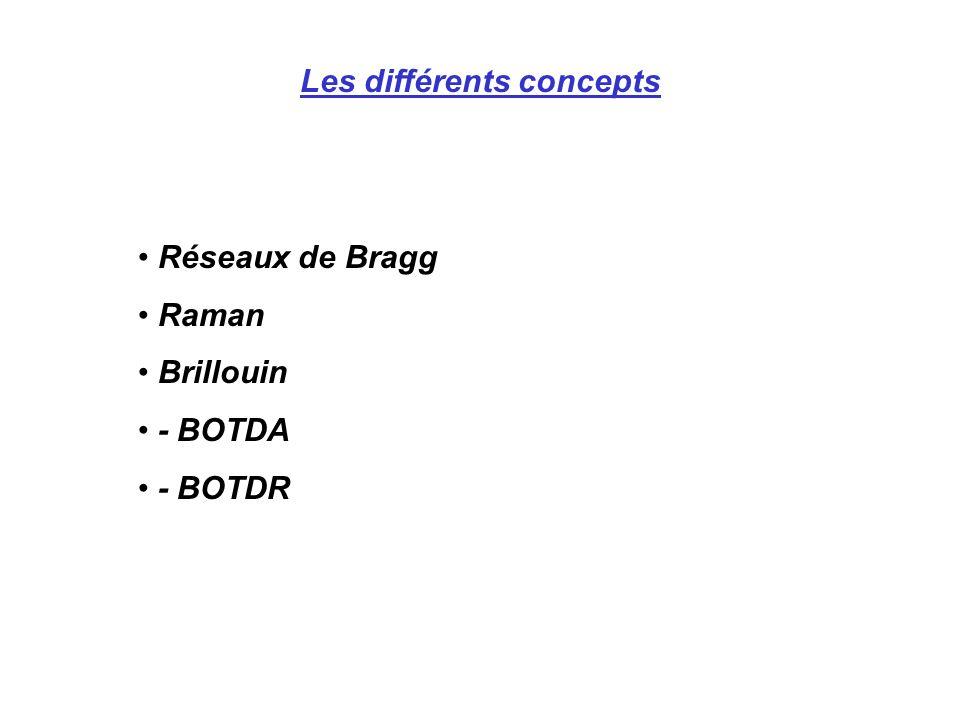 Les différents concepts Réseaux de Bragg Raman Brillouin - BOTDA - BOTDR