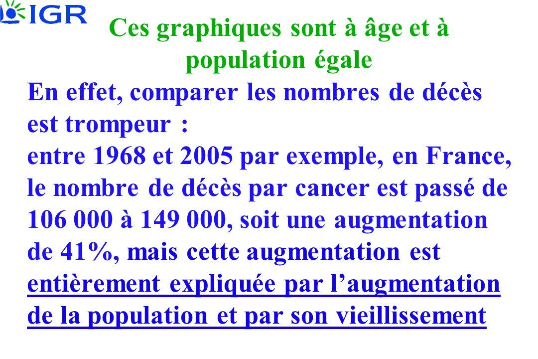 Ces graphiques sont à âge et à population égale En effet, comparer les nombres de décès est trompeur : entre 1968 et 2005 par exemple, en France, le n