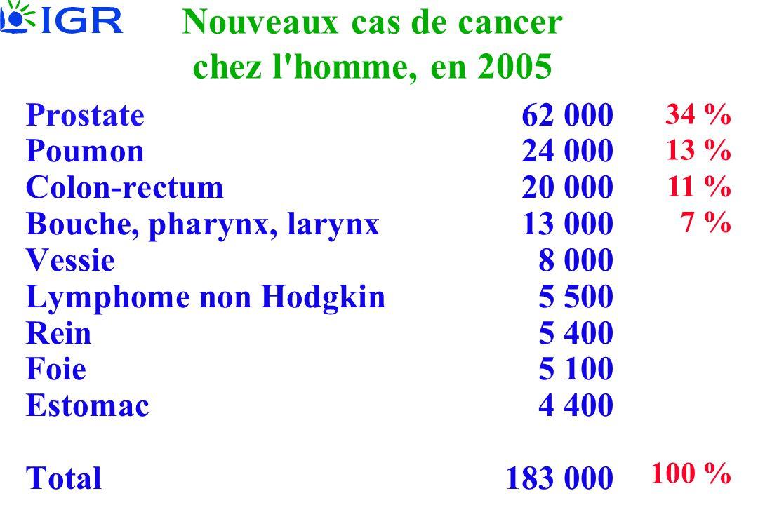 Nouveaux cas de cancer chez l'homme, en 2005 Prostate 62 000 Poumon 24 000 Colon-rectum20 000 Bouche, pharynx, larynx13 000 Vessie 8 000 Lymphome non