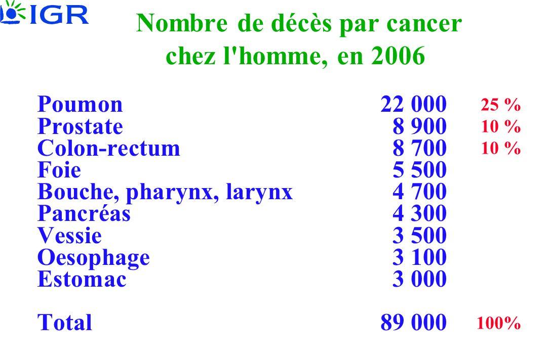 Nombre de décès par cancer chez l'homme, en 2006 Poumon22 000 Prostate8 900 Colon-rectum8 700 Foie5 500 Bouche, pharynx, larynx4 700 Pancréas4 300 Ves