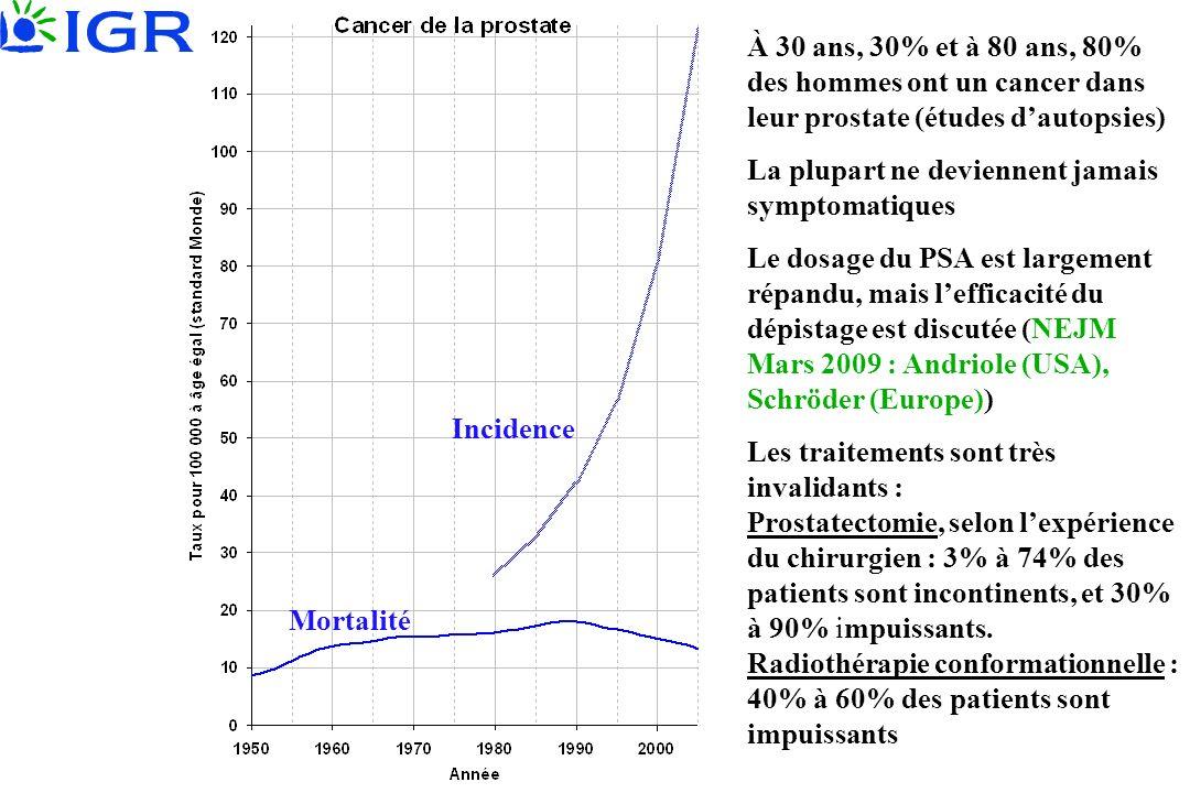 À 30 ans, 30% et à 80 ans, 80% des hommes ont un cancer dans leur prostate (études dautopsies) La plupart ne deviennent jamais symptomatiques Le dosag