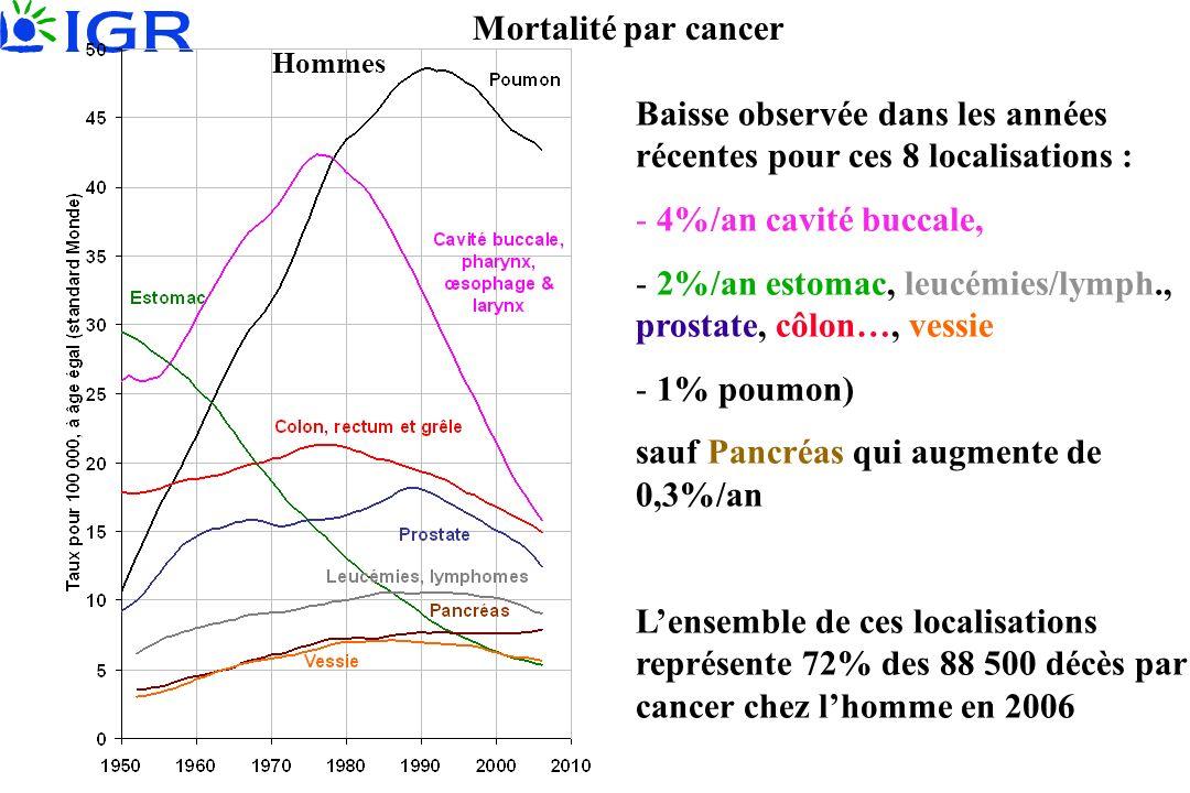 Mortalité par cancer Hommes Baisse observée dans les années récentes pour ces 8 localisations : - 4%/an cavité buccale, - 2%/an estomac, leucémies/lym