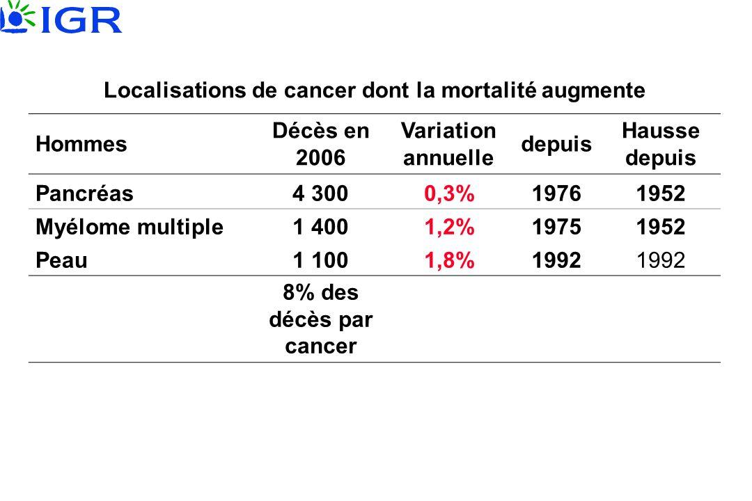 Localisations de cancer dont la mortalité augmente Hommes Décès en 2006 Variation annuelle depuis Hausse depuis Pancréas4 3000,3%19761952 Myélome mult