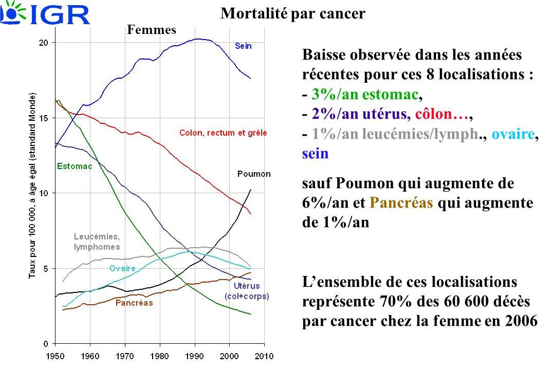 Mortalité par cancer Baisse observée dans les années récentes pour ces 8 localisations : - 3%/an estomac, - 2%/an utérus, côlon…, - 1%/an leucémies/ly