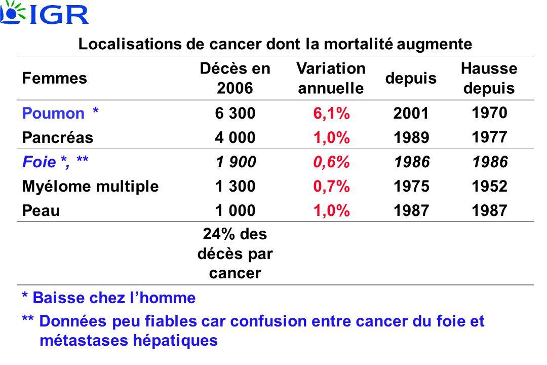 Localisations de cancer dont la mortalité augmente Femmes Décès en 2006 Variation annuelle depuis Hausse depuis Poumon *6 3006,1%20011970 Pancréas4 00