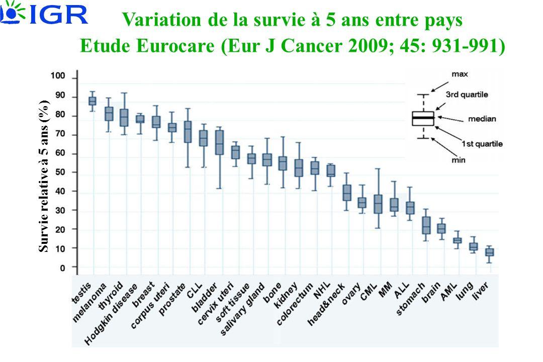 Survie relative à 5 ans (%) Variation de la survie à 5 ans entre pays Etude Eurocare (Eur J Cancer 2009; 45: 931-991)