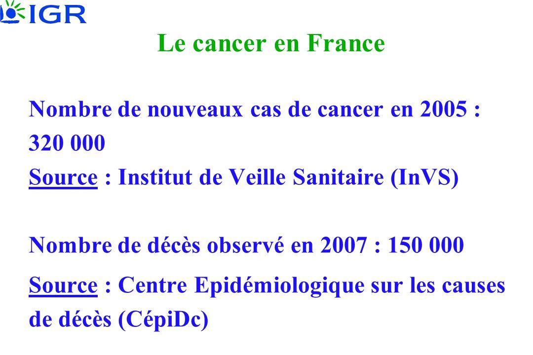 Le cancer en France Nombre de nouveaux cas de cancer en 2005 : 320 000 Source : Institut de Veille Sanitaire (InVS) Nombre de décès observé en 2007 :
