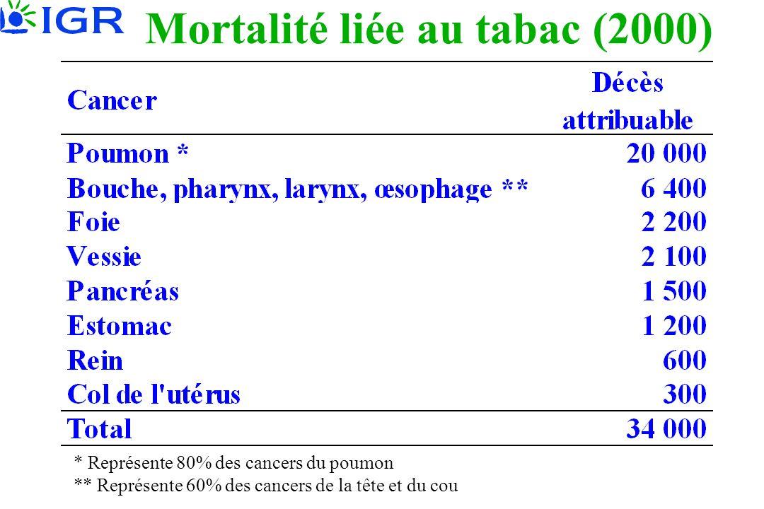 Mortalité liée au tabac (2000) * Représente 80% des cancers du poumon ** Représente 60% des cancers de la tête et du cou