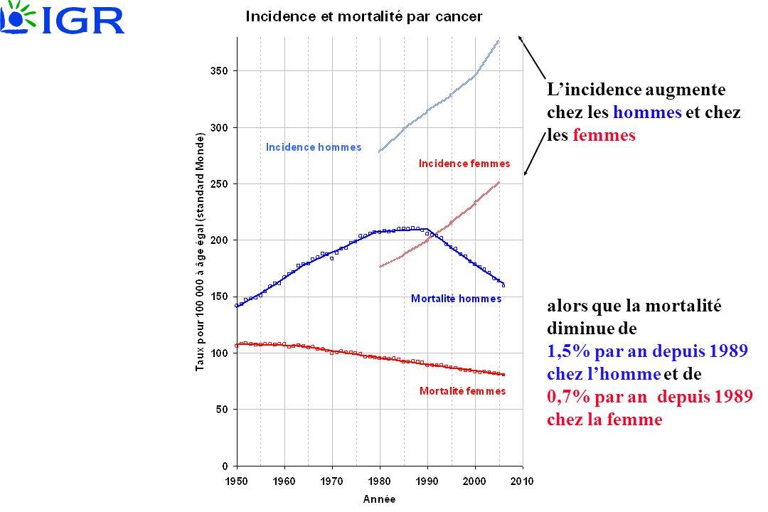 Lincidence augmente chez les hommes et chez les femmes alors que la mortalité diminue de 1,5% par an depuis 1989 chez lhomme et de 0,7% par an depuis
