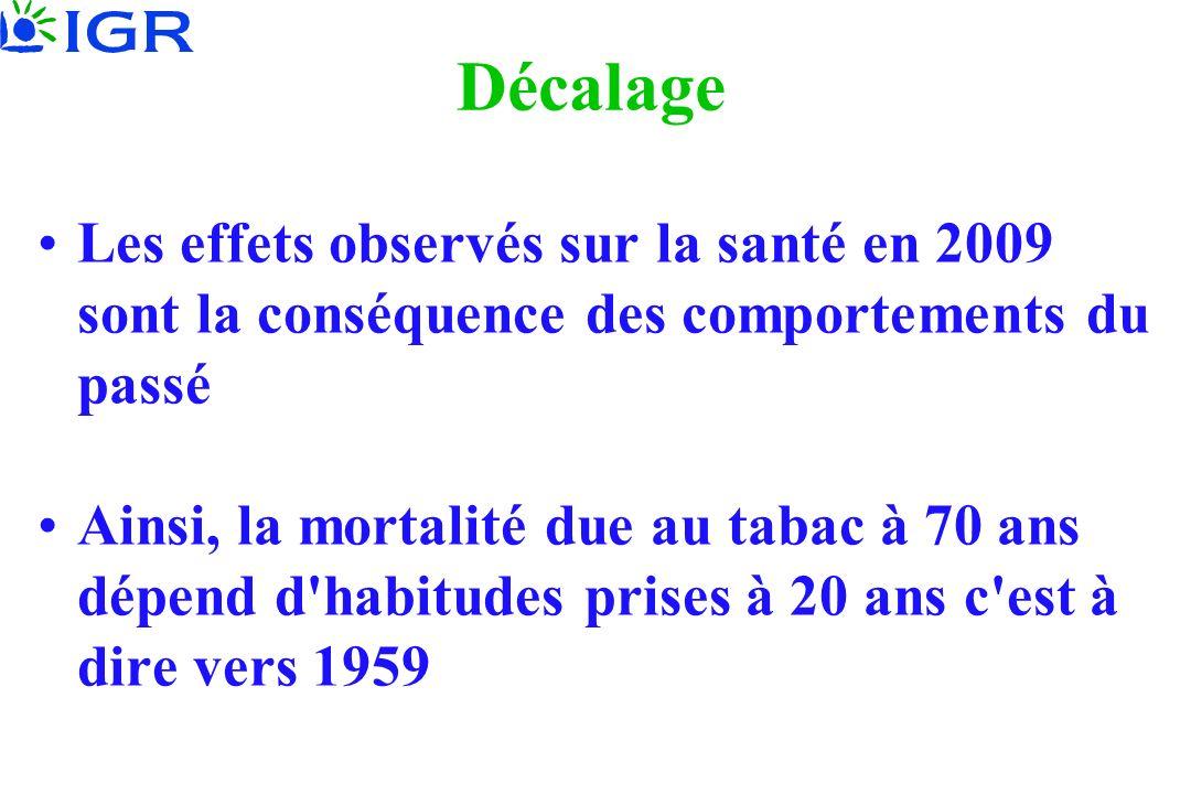 Décalage Les effets observés sur la santé en 2009 sont la conséquence des comportements du passé Ainsi, la mortalité due au tabac à 70 ans dépend d'ha