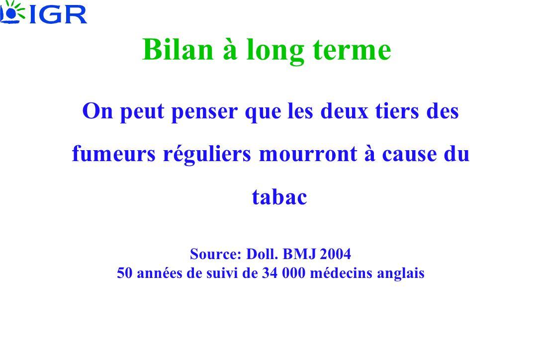 Bilan à long terme On peut penser que les deux tiers des fumeurs réguliers mourront à cause du tabac Source: Doll. BMJ 2004 50 années de suivi de 34 0