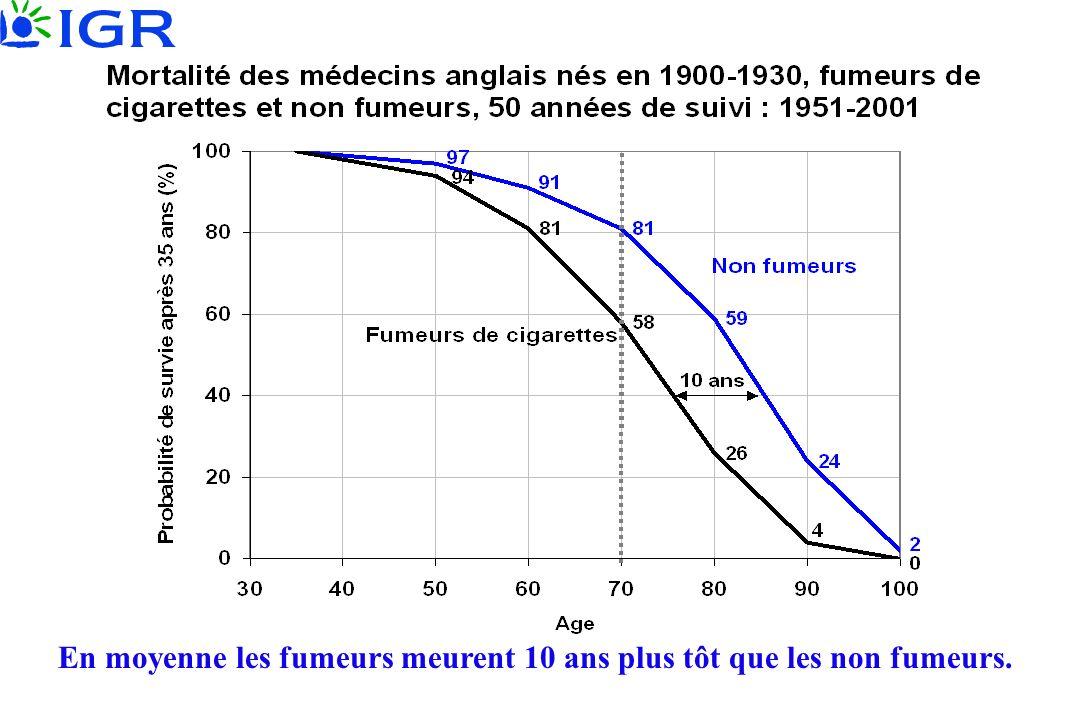 En moyenne les fumeurs meurent 10 ans plus tôt que les non fumeurs.