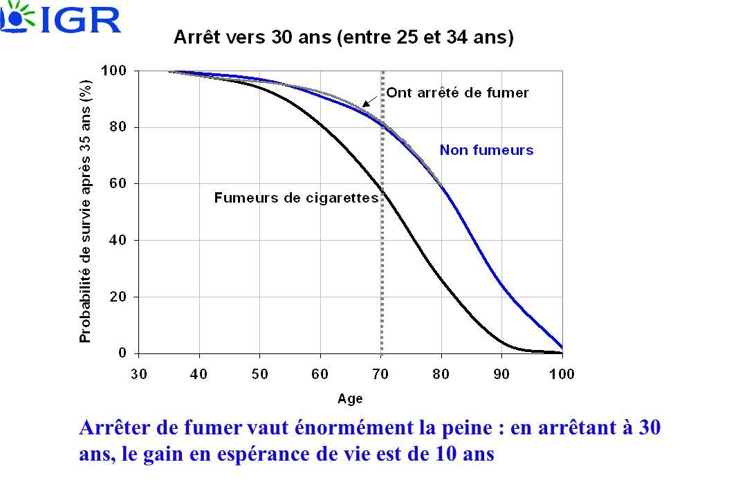 Arrêter de fumer vaut énormément la peine : en arrêtant à 30 ans, le gain en espérance de vie est de 10 ans