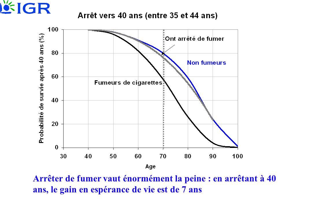 Arrêter de fumer vaut énormément la peine : en arrêtant à 40 ans, le gain en espérance de vie est de 7 ans