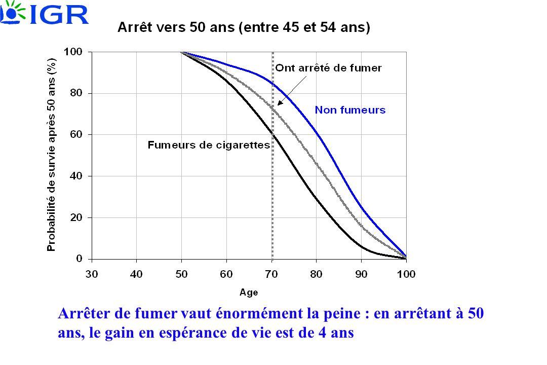 Arrêter de fumer vaut énormément la peine : en arrêtant à 50 ans, le gain en espérance de vie est de 4 ans
