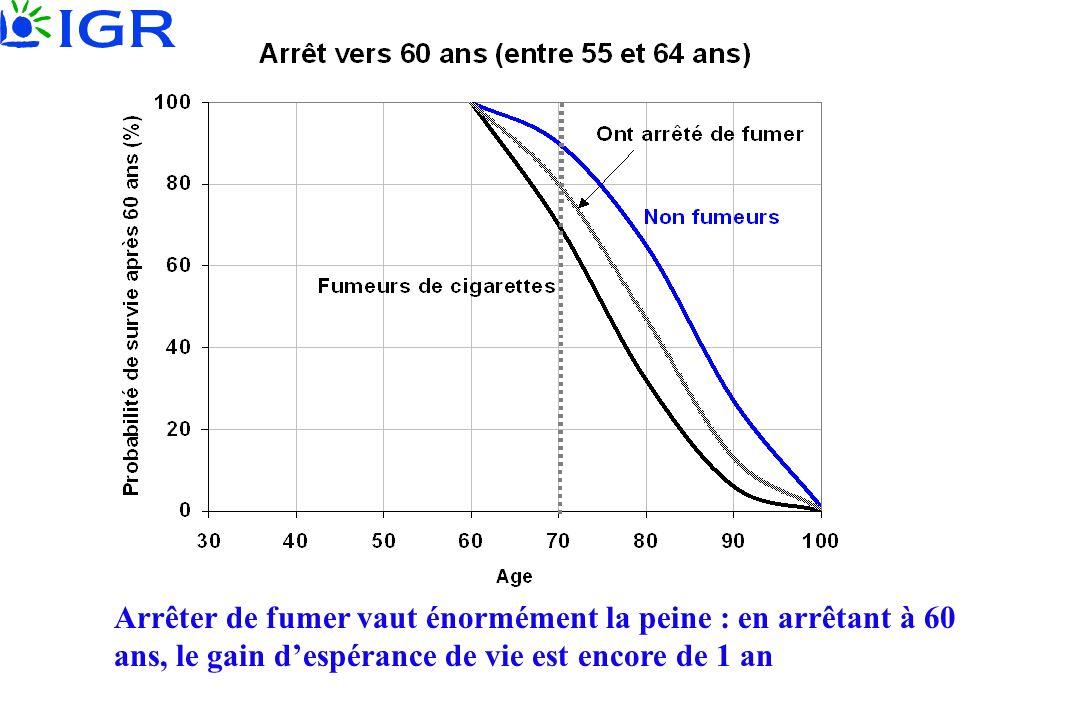 Arrêter de fumer vaut énormément la peine : en arrêtant à 60 ans, le gain despérance de vie est encore de 1 an