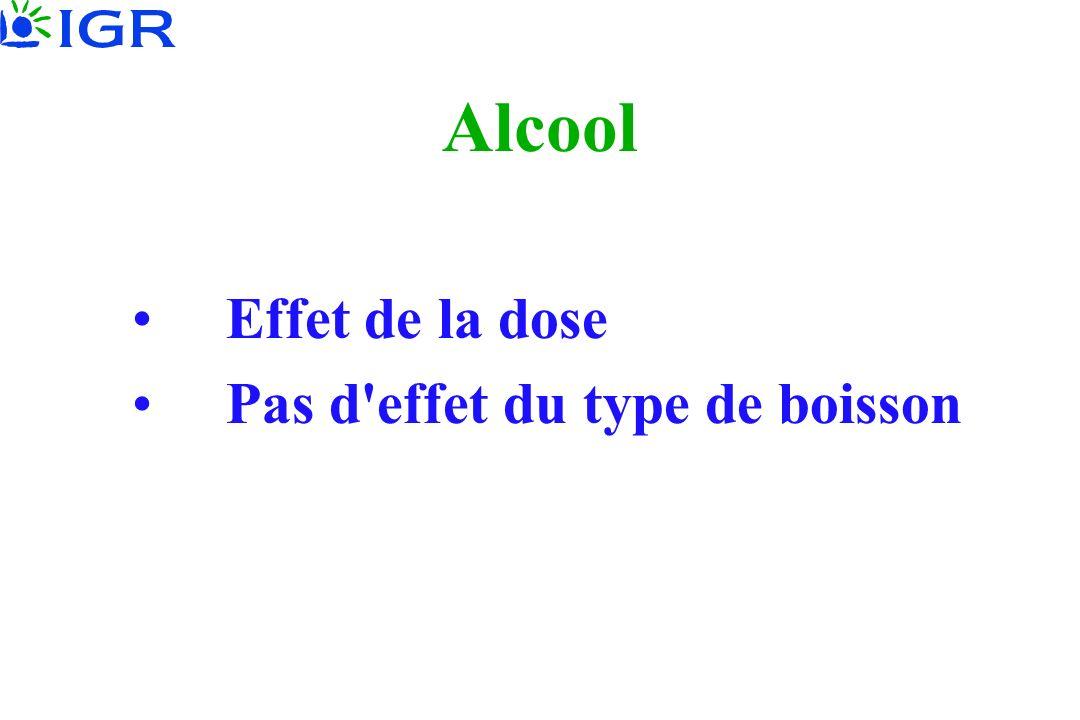 Alcool Effet de la dose Pas d'effet du type de boisson