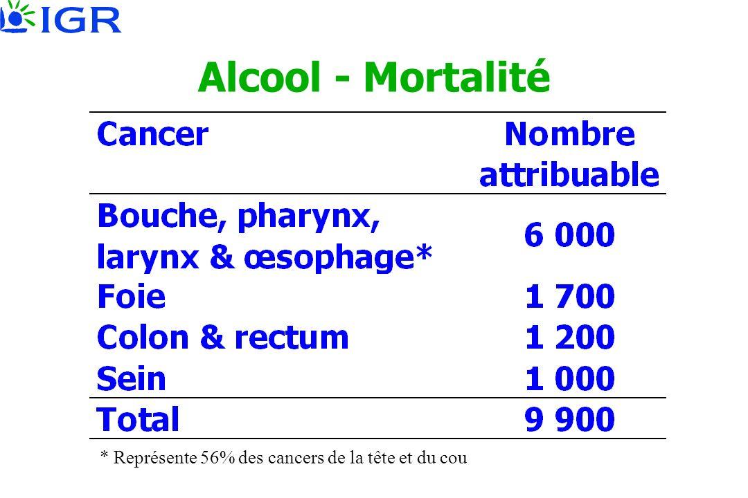 Alcool - Mortalité * Représente 56% des cancers de la tête et du cou