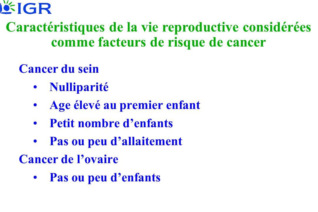 Cancer du sein Nulliparité Age élevé au premier enfant Petit nombre denfants Pas ou peu dallaitement Cancer de lovaire Pas ou peu denfants Caractérist