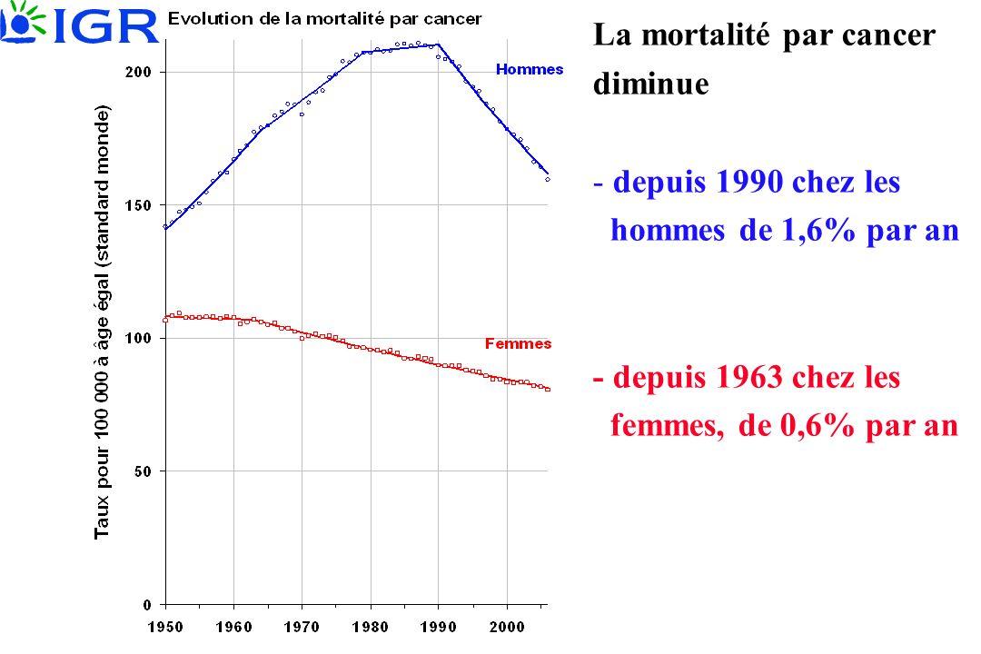 La mortalité par cancer diminue - depuis 1990 chez les hommes de 1,6% par an - depuis 1963 chez les femmes, de 0,6% par an