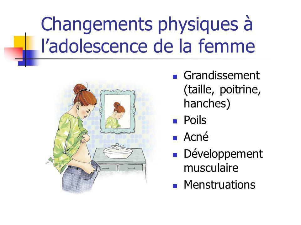 Changements physiques à ladolescence de la femme Grandissement (taille, poitrine, hanches) Poils Acné Développement musculaire Menstruations