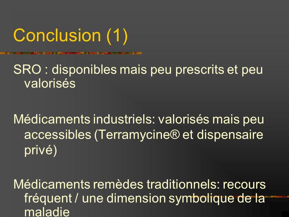 Conclusion (1) SRO : disponibles mais peu prescrits et peu valorisés Médicaments industriels: valorisés mais peu accessibles (Terramycine® et dispensa