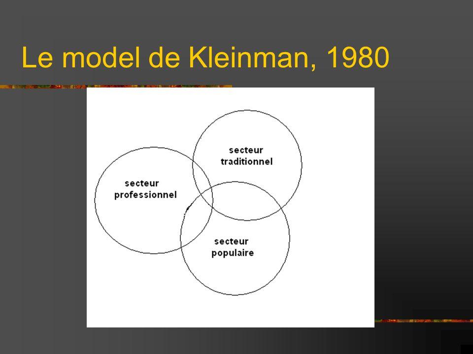 Le model de Kleinman, 1980 Secteur professionnel