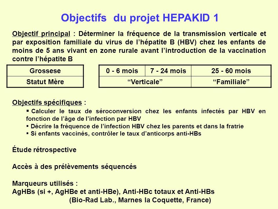Objectifs du projet HEPAKID 1 Objectif principal : Déterminer la fréquence de la transmission verticale et par exposition familiale du virus de lhépat