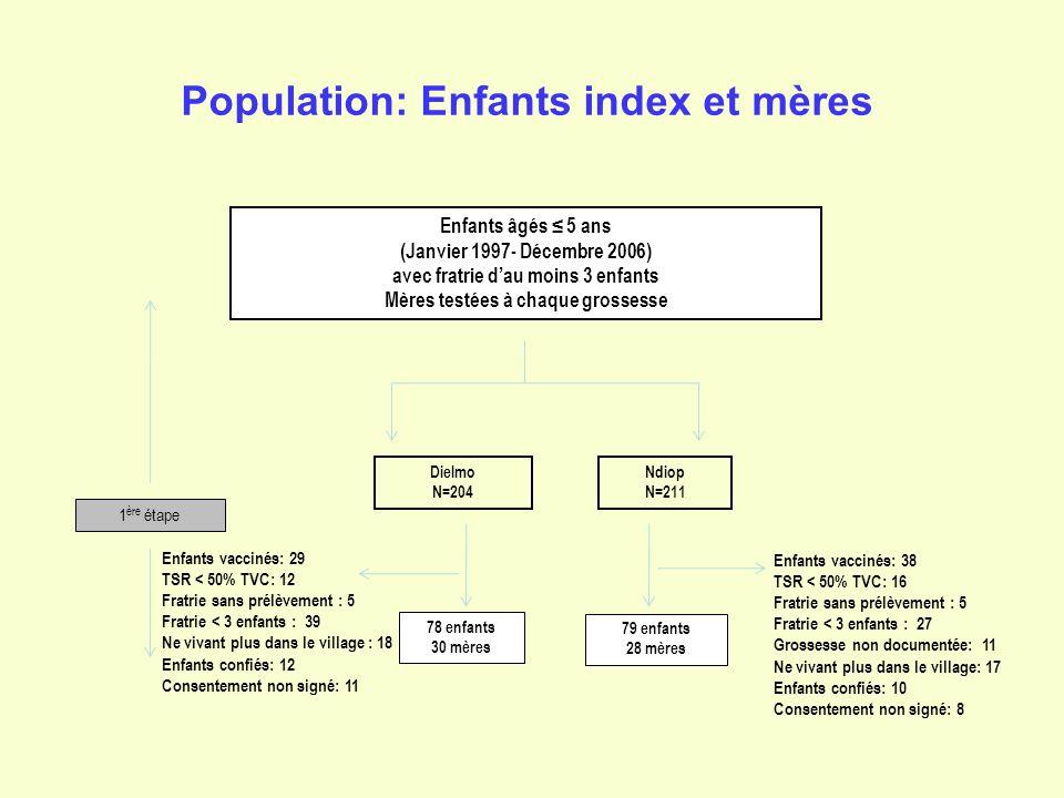 Population: Enfants index et mères Enfants âgés 5 ans (Janvier 1997- Décembre 2006) avec fratrie dau moins 3 enfants Mères testées à chaque grossesse