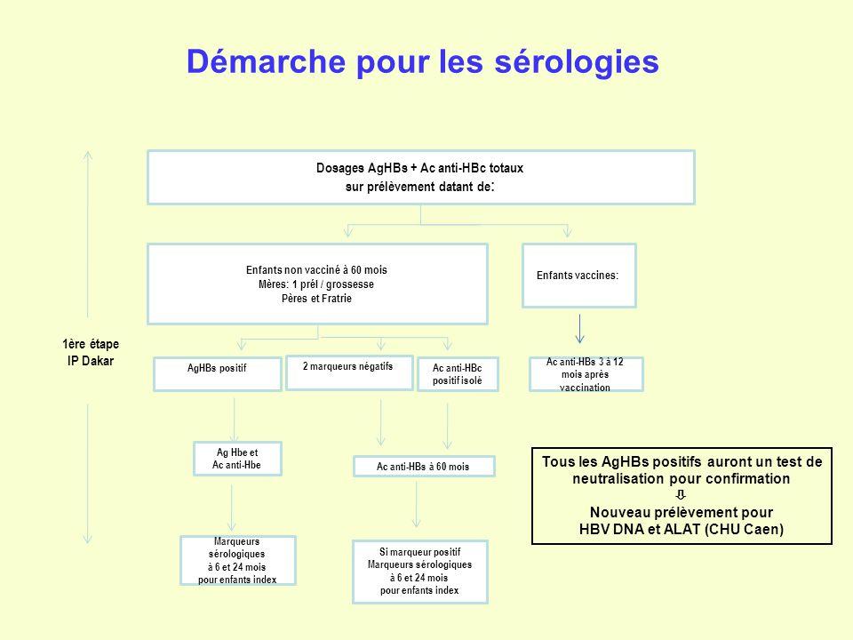 Démarche pour les sérologies 1ère étape IP Dakar Enfants non vacciné à 60 mois Mères: 1 prél / grossesse Pères et Fratrie Dosages AgHBs + Ac anti-HBc