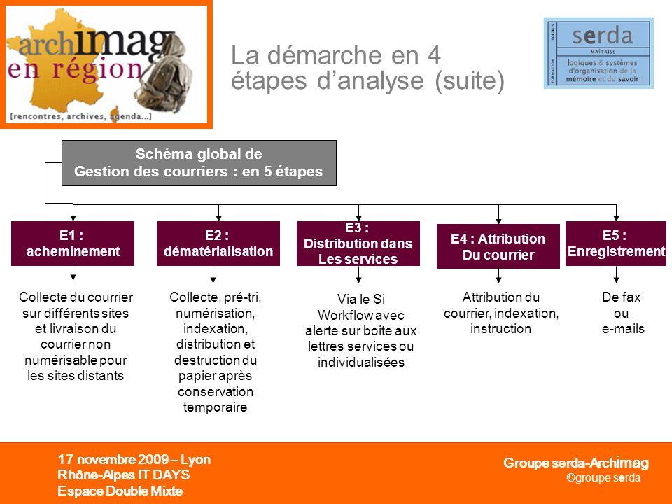 Groupe serda-Arch i mag ©groupe serda 17 novembre 2009 – Lyon Rhône-Alpes IT DAYS Espace Double Mixte La démarche en 4 étapes danalyse (suite) Schéma