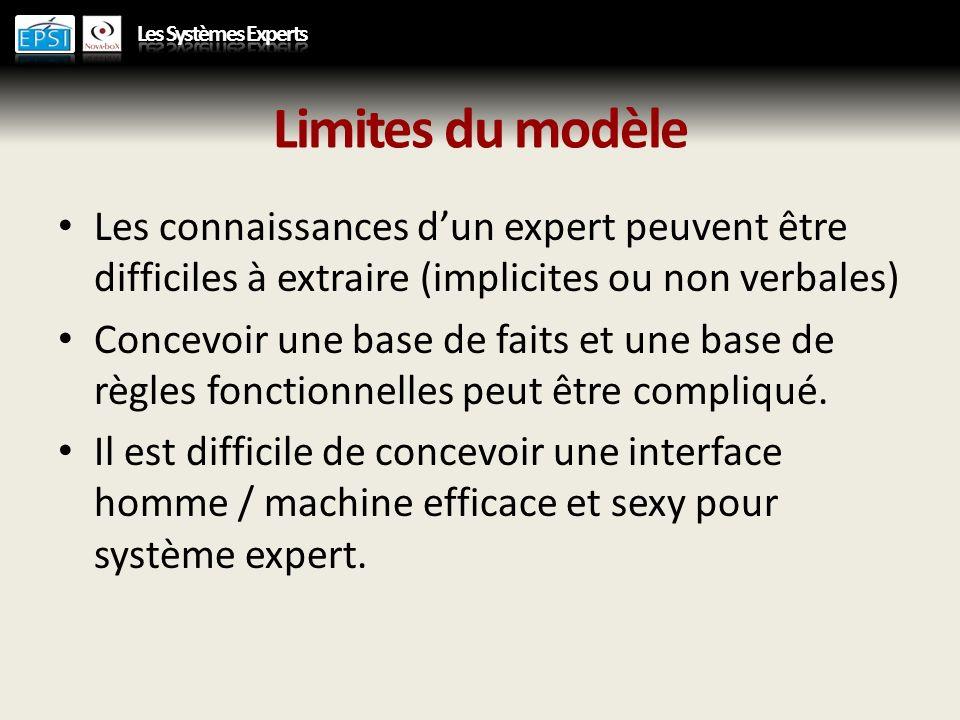 Limites du modèle Les connaissances dun expert peuvent être difficiles à extraire (implicites ou non verbales) Concevoir une base de faits et une base