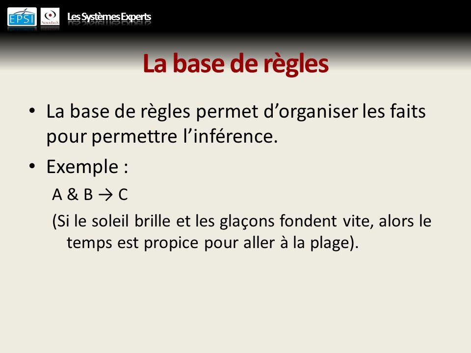 La base de règles La base de règles permet dorganiser les faits pour permettre linférence. Exemple : A & B C (Si le soleil brille et les glaçons fonde