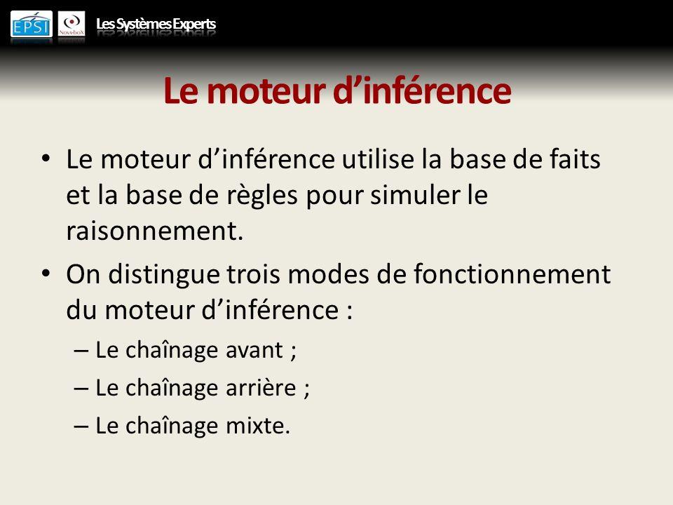 Le moteur dinférence Le moteur dinférence utilise la base de faits et la base de règles pour simuler le raisonnement. On distingue trois modes de fonc