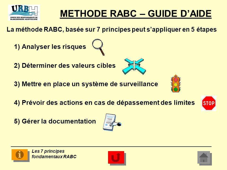 Les 7 principes fondamentaux de la méthode RABC 1) Analyser les dangers Microbiologiques associés aux processus, au produit et au personnel 2) Déterminer des points de maîtrise (CP) pour les dangers identifiés.