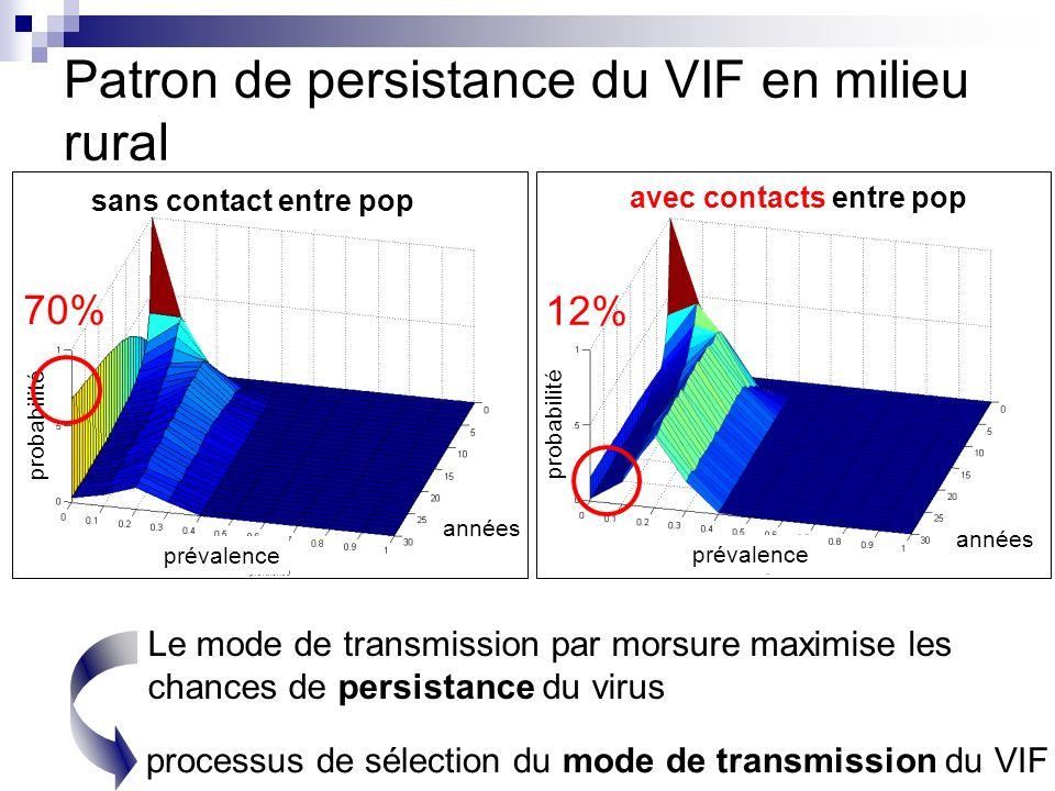 Patron de persistance du VIF en milieu rural probabilité prévalence années probabilité prévalence années 70% 12% Le mode de transmission par morsure m