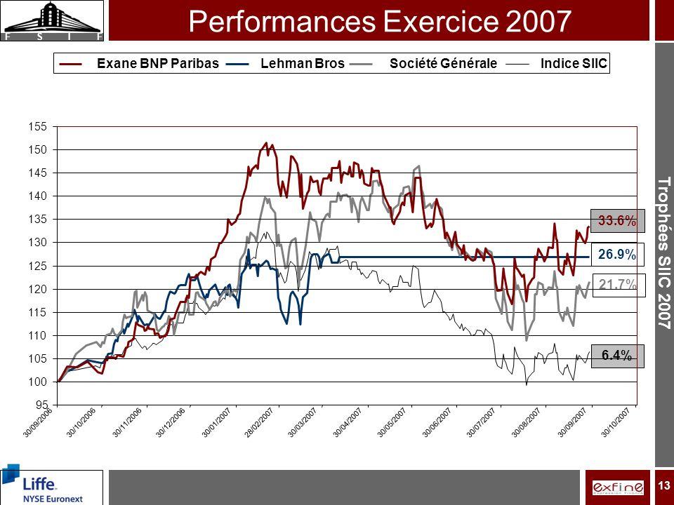 F S I F 13 Performances Exercice 2007 33.6% 26.9% 21.7% 6.4% 95 100 105 110 115 120 125 130 135 140 145 150 155 30/09/2006 30/10/200630/11/2006 30/12/200630/01/2007 28/02/200730/03/200730/04/200730/05/200730/06/2007 30/07/200730/08/2007 30/09/200730/10/2007 Exane BNP ParibasLehman BrosSociété GénéraleIndice SIIC
