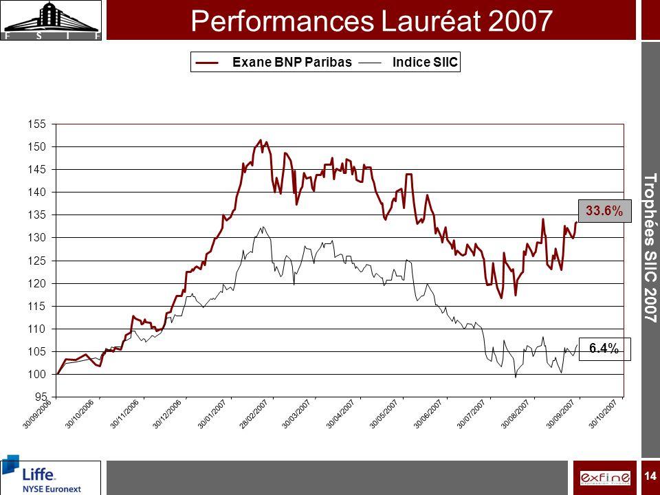Trophées SIIC 2007 F S I F 95 100 105 110 115 120 125 130 135 140 145 150 155 30/09/2006 30/10/200630/11/2006 30/12/200630/01/2007 28/02/200730/03/200730/04/200730/05/200730/06/2007 30/07/200730/08/2007 30/09/200730/10/2007 Exane BNP ParibasIndice SIIC 14 Performances Lauréat 2007 33.6% 6.4%