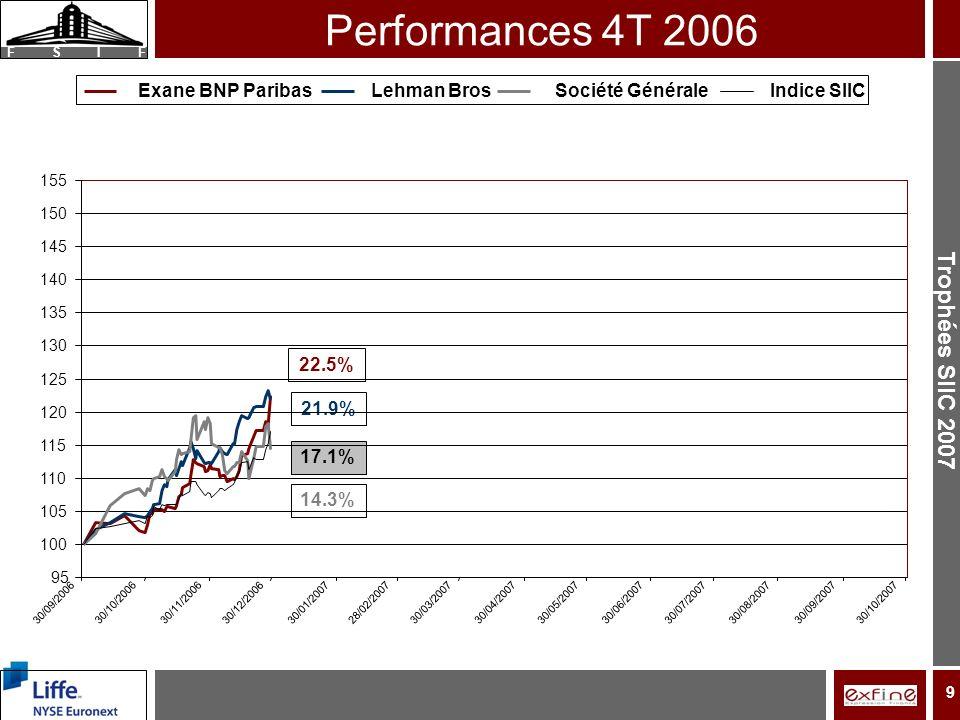Trophées SIIC 2007 F S I F 9 Performances 4T 2006 22.5% 21.9% 14.3% 17.1% 95 100 105 110 115 120 125 130 135 140 145 150 155 30/09/2006 30/10/200630/11/2006 30/12/200630/01/2007 28/02/200730/03/200730/04/200730/05/200730/06/2007 30/07/200730/08/2007 30/09/200730/10/2007 Exane BNP ParibasLehman BrosSociété GénéraleIndice SIIC