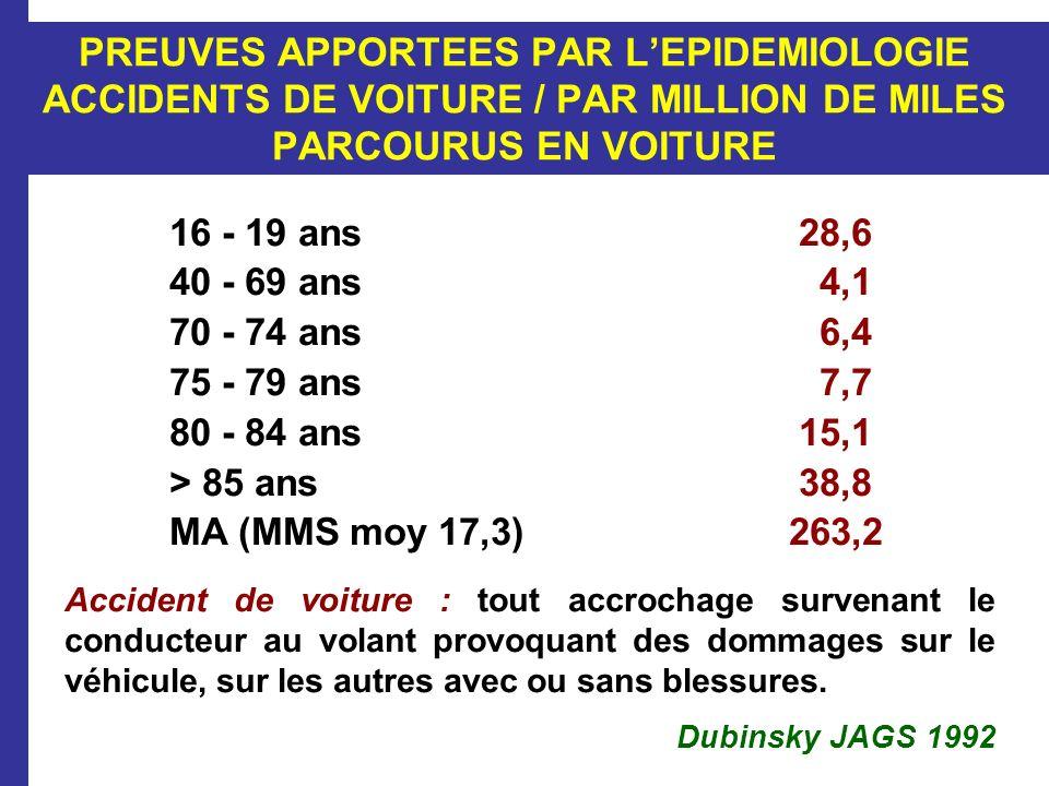 PREUVES APPORTEES PAR LEPIDEMIOLOGIE ACCIDENTS DE VOITURE / PAR MILLION DE MILES PARCOURUS EN VOITURE 16 - 19 ans28,6 40 - 69 ans 4,1 70 - 74 ans 6,4