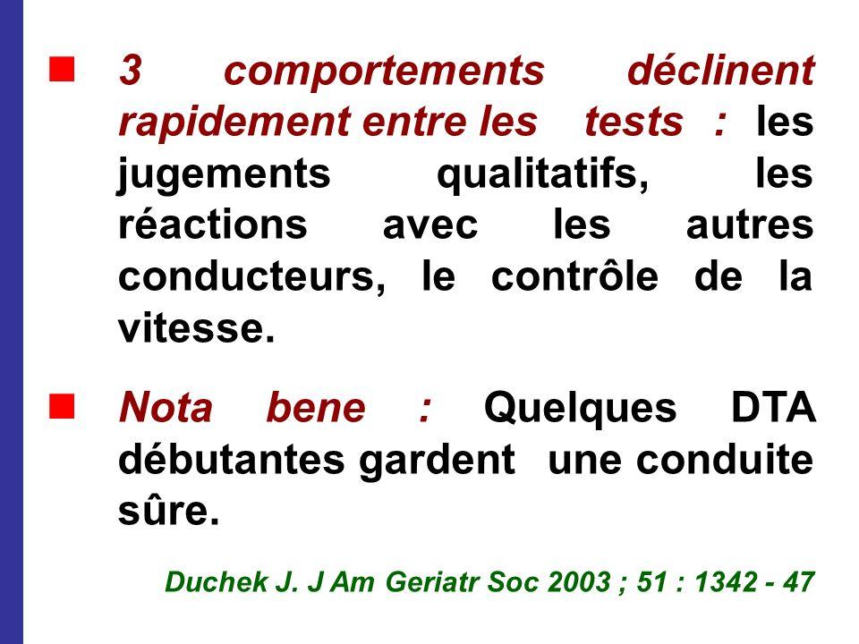 3 comportements déclinent rapidement entre les tests : les jugements qualitatifs, les réactions avec les autres conducteurs, le contrôle de la vitesse
