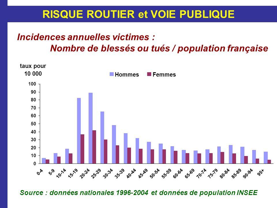 Incidences annuelles victimes : Nombre de blessés ou tués / population française Source : données nationales 1996-2004 et données de population INSEE