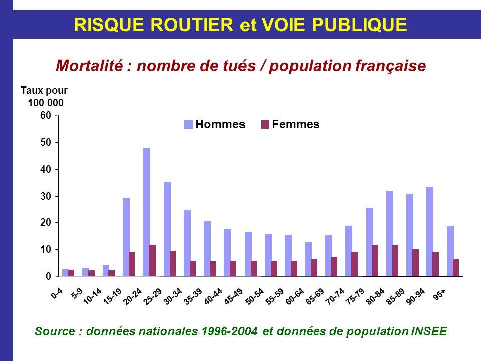Source : données nationales 1996-2004 et données de population INSEE Mortalité : nombre de tués / population française 0 10 20 30 40 50 60 0-45-9 10-1