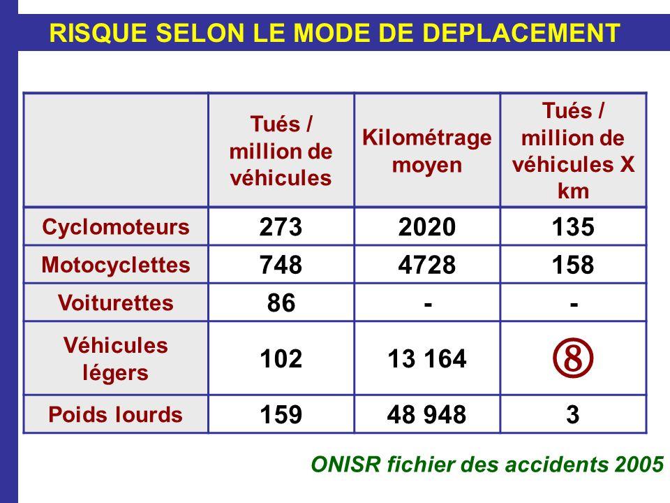 RISQUE SELON LE MODE DE DEPLACEMENT Tués / million de véhicules Kilométrage moyen Tués / million de véhicules X km Cyclomoteurs 2732020135 Motocyclett