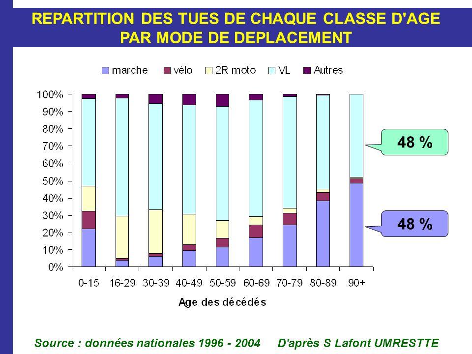 Source : données nationales 1996 - 2004 D'après S Lafont UMRESTTE REPARTITION DES TUES DE CHAQUE CLASSE D'AGE PAR MODE DE DEPLACEMENT 48 %