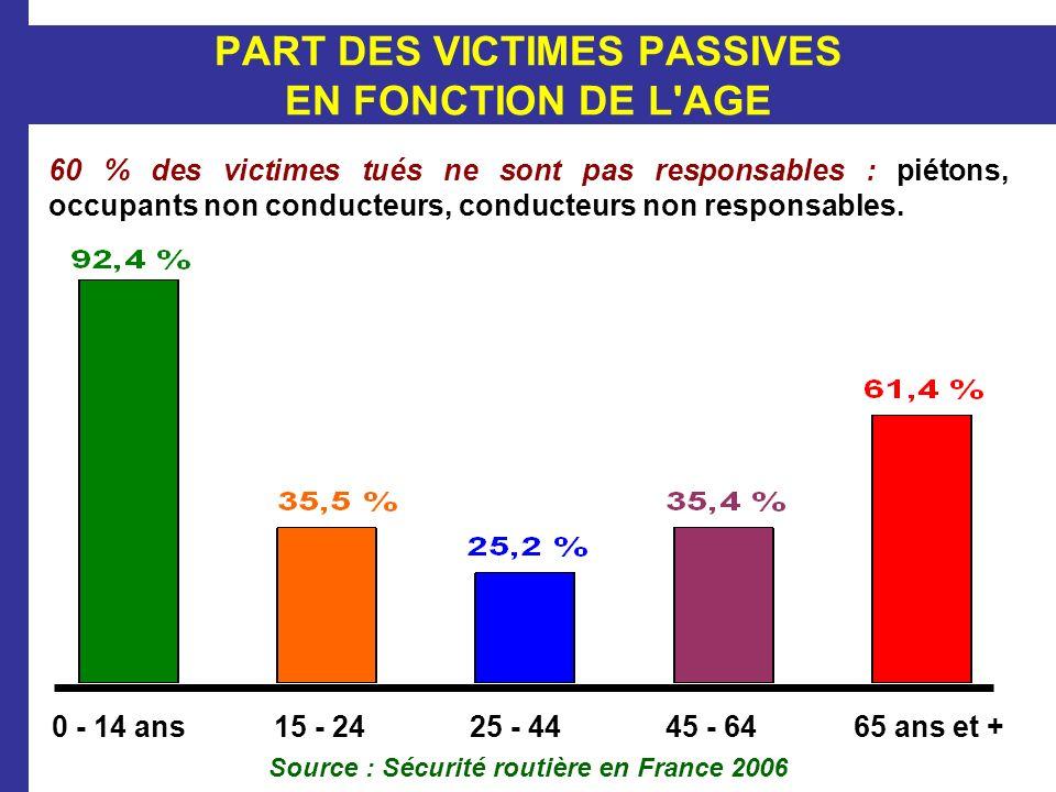 PART DES VICTIMES PASSIVES EN FONCTION DE L'AGE 60 % des victimes tués ne sont pas responsables : piétons, occupants non conducteurs, conducteurs non