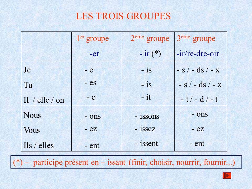 LES TROIS GROUPES 1 er groupe -er Je Tu Il / elle / on Nous Vous Ils / elles 2 ème groupe - ir (*) 3 ème groupe -ir/re-dre-oir - e (*) – participe pré