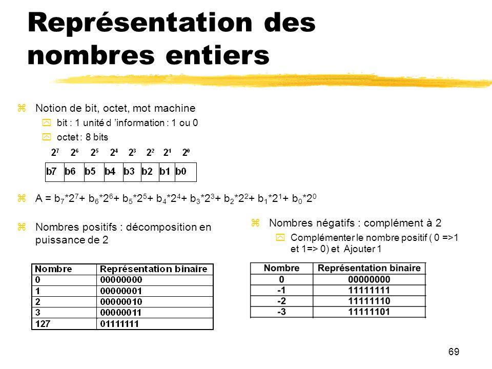 69 Représentation des nombres entiers Notion de bit, octet, mot machine bit : 1 unité d information : 1 ou 0 octet : 8 bits A = b 7 *2 7 + b 6 *2 6 +