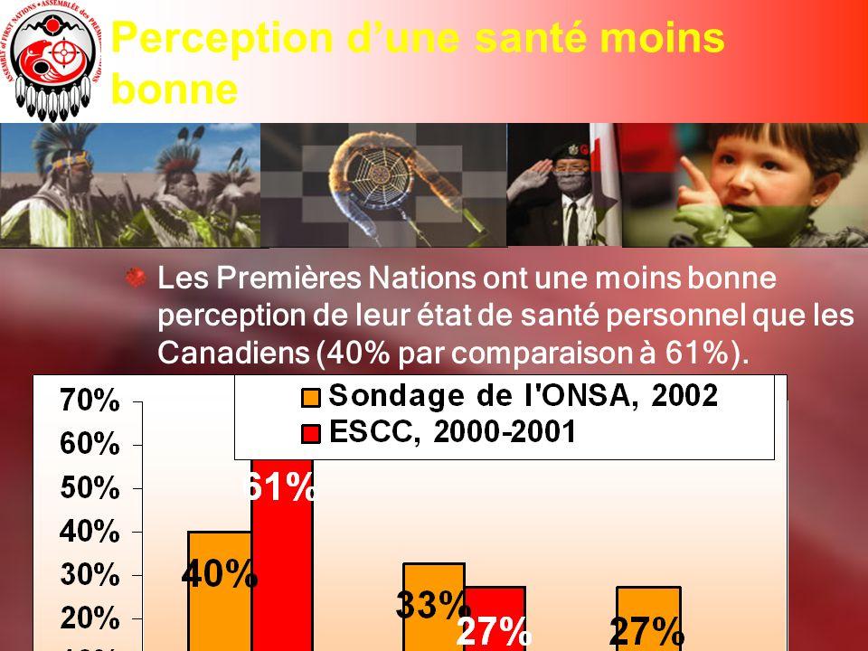 Perception dune santé moins bonne Les Premières Nations ont une moins bonne perception de leur état de santé personnel que les Canadiens (40% par comparaison à 61%).