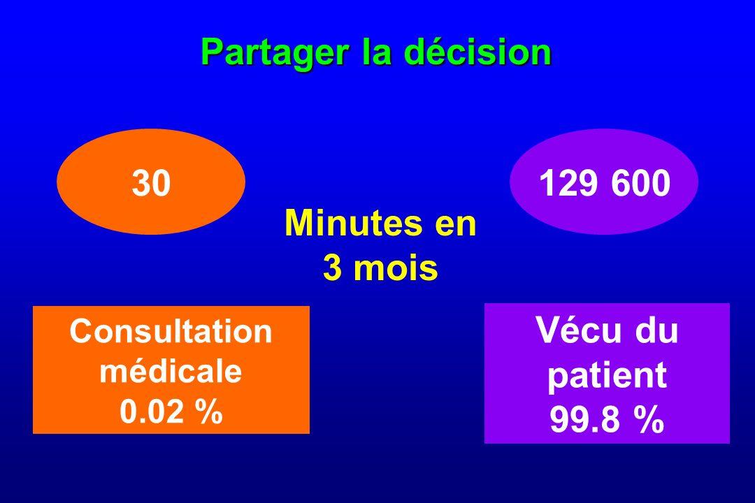 Partager la décision Minutes en 3 mois Consultation médicale 0.02 % Vécu du patient 99.8 % 30129 600